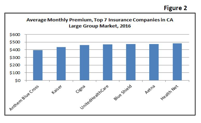 California's Fully-Insured Large Group Market: Findings from