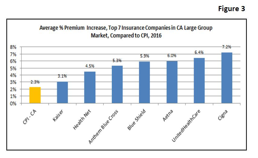 California's Fully-Insured Large Group Market: Findings from the